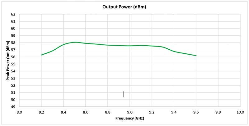 Diamond Microwave DM-X400-04-Output-Power